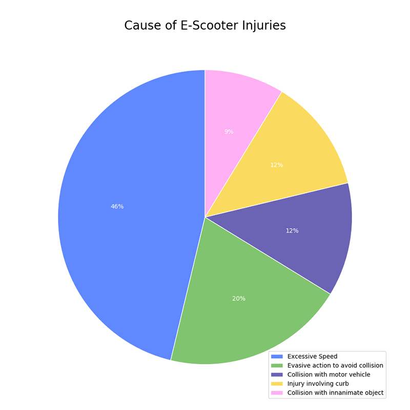 E-Scooter Injuries