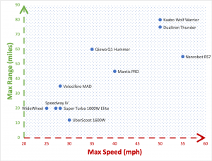 Chart- Fastest Electric Scooters in 2020