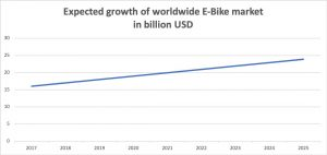 E Bike Market Growth